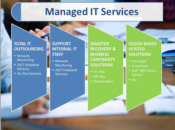 Image result for Managed IT Service Provider